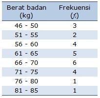 contoh statistik